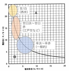 原料配合曲線と味噌の種類