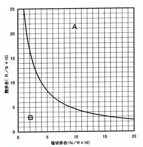 原料配合曲線