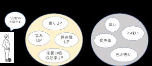 発酵と腐敗